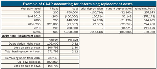 accrual method The accrual basis of accounting is the concept of recording revenues when earned and expenses as incurred accrual basis accounting is the standard approach to recording transactions for all larger businesses.