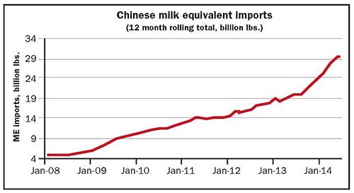 Chinese milk equivalent imports