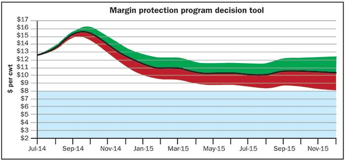 margin protection program decision tool