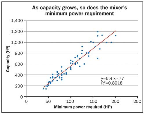 feed mixer wagon's power requirement chart
