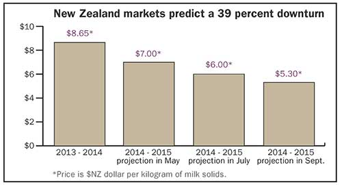 New Zealand markets predict a 39% downturn