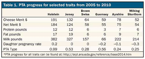 PTA progress for selected traits from 2005 to 2010