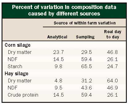 percent of variation in composition data caused by different sources