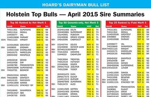 April 2015 Bull List