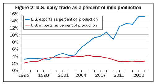 U.S. Dairy trade as a percent of milk production