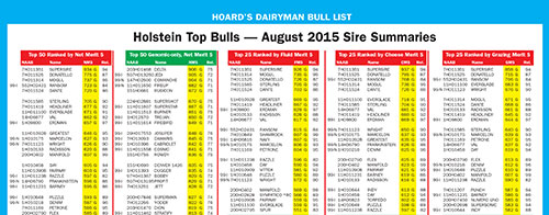 Hoard's Dairyman Bull List - August 2015