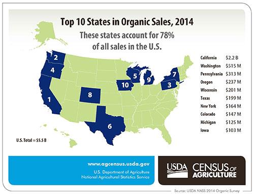 Top 10 organic selling states