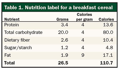 Nutrition label for a breakfast cereal