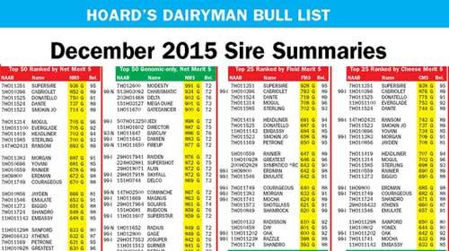 Bull List