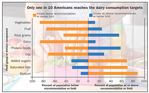 Only one in 10 Americans reaches the dairy consumption targets chart