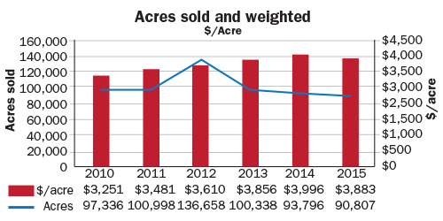 Acres sold and weighted $/acre chart