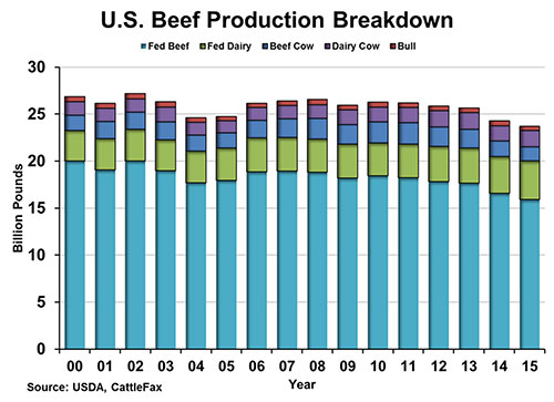 U.S. Beef Production Breakdown