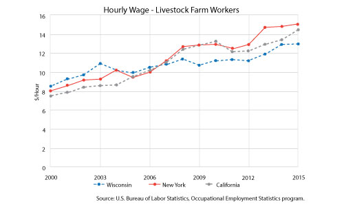 Hourly rate - Livestock Farm Workers