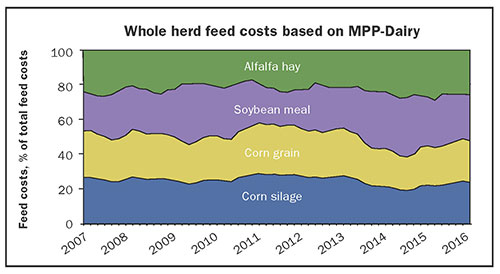Whole herd feed costs based on MPP-Dairy