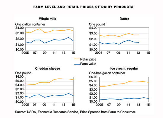dairy retail prices