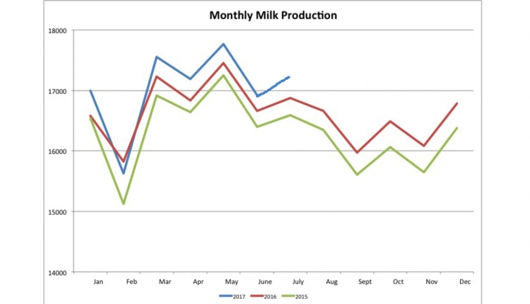 monthly milk