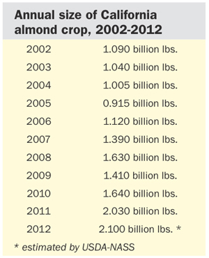 figures for California almond crop